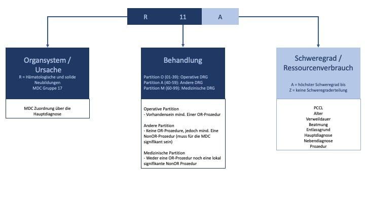 Basis DRG - Schaubild