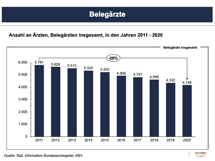 Belegärzte 2011-2020